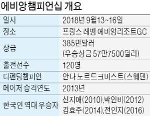 박인비·박성현 두 朴의 '동상이몽'… 마지막 메이저 '에비앙' 퍼즐 꿰맞출까