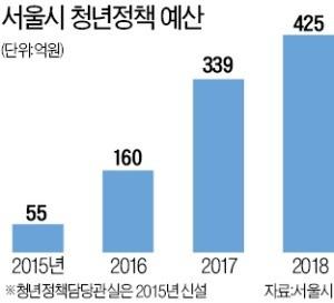 청년에 500억 맡기는 서울시… '청년자치정부' 첫 실험