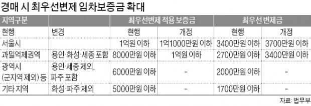 경매 최우선 변제금 최고 700만원 늘어난다