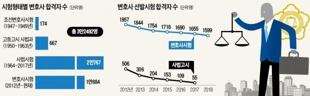윤관, 영장심사제 도입… 이재후, 김앤장 1등 로펌 키워