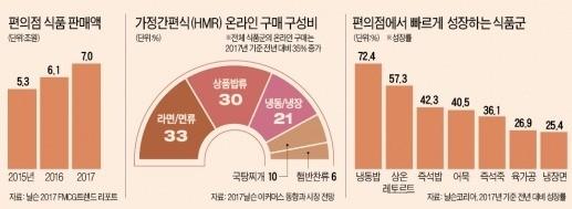 새벽배송·프리미엄·스토리텔링… 3박자 갖춘 'HMR 신흥 강자들'