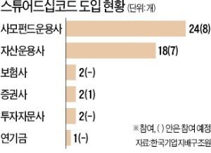 """'스튜어드십코드' 앞세운 기관 """"무분별한 3자 배정 반대"""""""