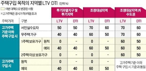 1주택자, 서울서 대출받아 '집 한채 더 사기' 사실상 불가능해진다