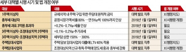 """한국당 """"정책 실패를 세금으로 때려잡으려는 대책""""… 野 반대로 '종부세법 개정' 험로 예고"""