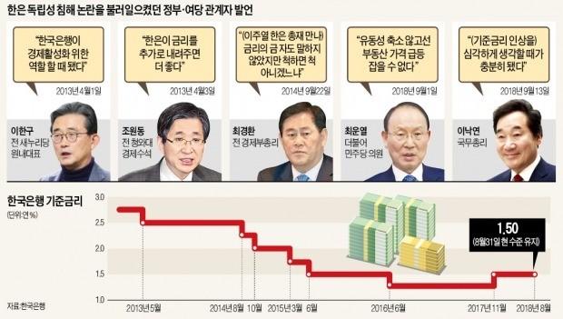 """집값 급등에 또 등장한 '금리 탓'… 韓銀 """"우리가 동네북이냐"""""""