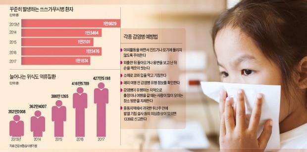 환절기 감기?… 기침 3주 이상 땐 천식·역류성 질환도 의심하세요