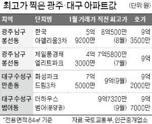 '서울 뺨치는' 광주·대구 집값 10억원 넘본다