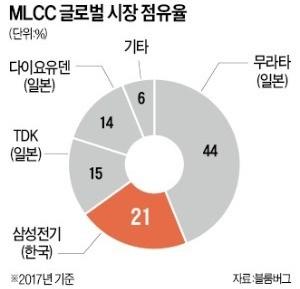 [단독] 삼성전기, 中에 전장용 MLCC 공장 짓는다