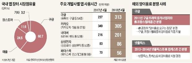 """""""韓서 광고로 年 5조 버는 구글, 세금 더 내야"""""""