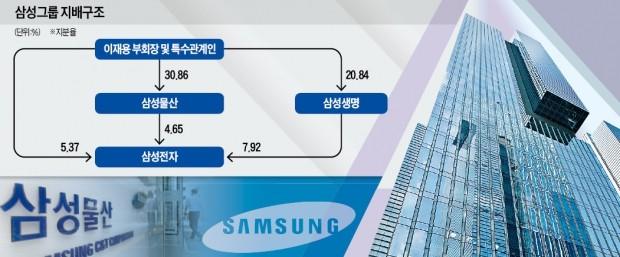 삼성, 지배구조 개편 1단계 완료… 생명이 보유한 전자지분 처리 '고심 중'