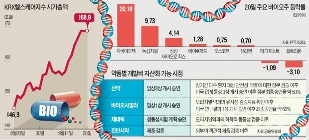 바이오시밀러·임상 3상 신약株 '최대 수혜'