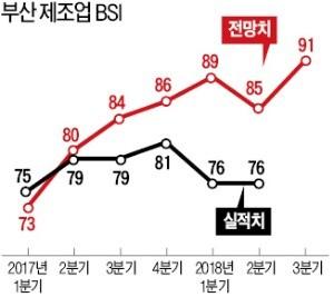 불황 늪에 빠진 부산 지역경제… 제조업 경기 7년째 '암울'