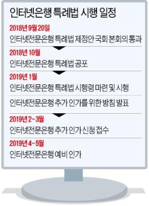 """최종구 금융위원장 """"제3 인터넷銀 내년 4~5월 인가"""""""