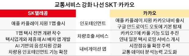 """""""교통서비스 선점하라""""… 도로 위서 맞붙은 SKT vs 카카오"""