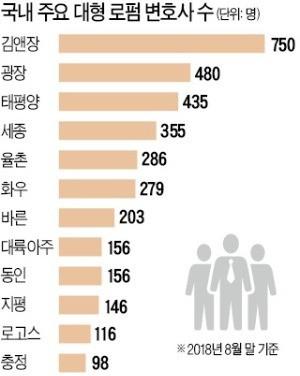 신영무, 증권법 선진화 주도… 윤호일, 공정거래 자문시장 개척