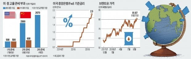 통상전쟁·금리인상·유가 상승… '저질 체력' 한국에 엎친 데 덮친 격