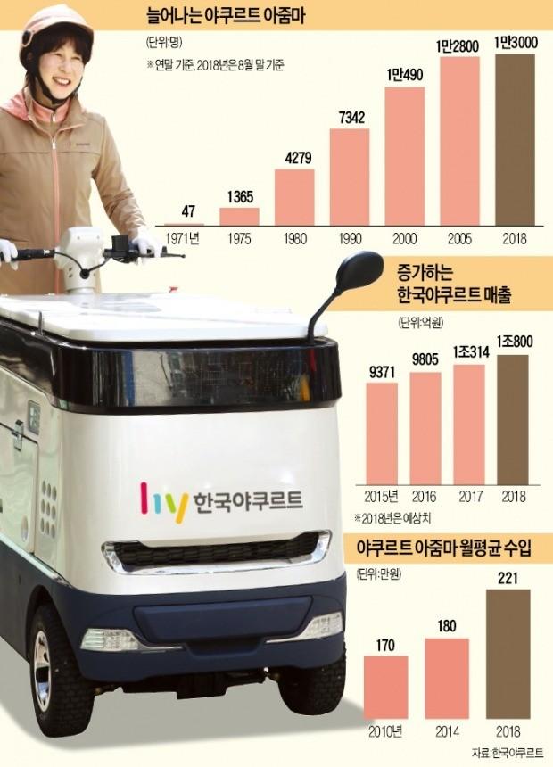 """전동카트 탄 야쿠르트 아줌마의 힘… 롯데·오리온 """"우리 제품도 팔아달라"""""""