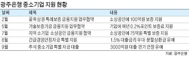 """""""소상공인·中企 살려야""""… 상생지원책 잇따라"""
