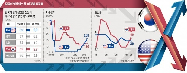 OECD도 끌어내린 韓 경제 전망… 성장률·고용 美에 다 뒤집혔다