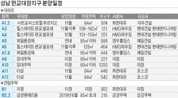'미니 판교' 대장지구 아파트 분양 스타트