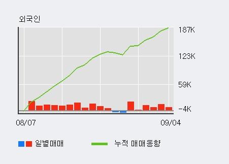 [한경로보뉴스] '고려산업' 5% 이상 상승, 외국인 6일 연속 순매수(6.1만주)