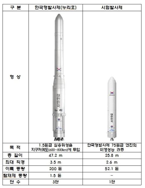 국내 독자 개발 첫 한국형발사체 공식명칭은 '누리'