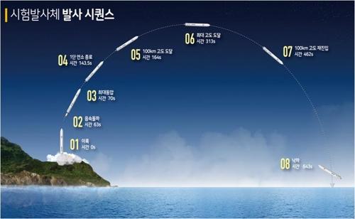 """독자개발 로켓 '누리호' 시험발사체 공개… """"내달 25일 발사"""""""