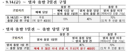 코레일, 추석 'KTX 역귀성 특별상품' 내일부터 판매