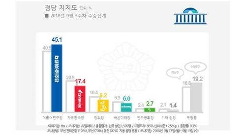 文대통령 국정지지율 59.4%… 6주간 하락세끊고 급반등