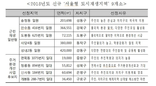 성내2동·사당4동… 서울형 도시재생 신규지역 9곳 선정