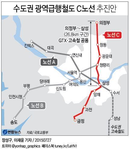 '수원∼양주' GTX C노선 예비타당성 조사 막바지