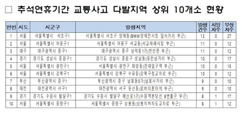 추석연휴 교통사고 1위 '서울 양재동 BMW전시장 사거리'