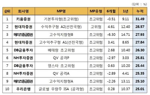 '만능통장' ISA 누적수익률 8.18%… 가입금액 5조원 돌파