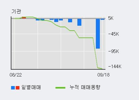 [한경로보뉴스] '대원미디어' 15% 이상 상승, 최근 5일간 외국인 대량 순매수