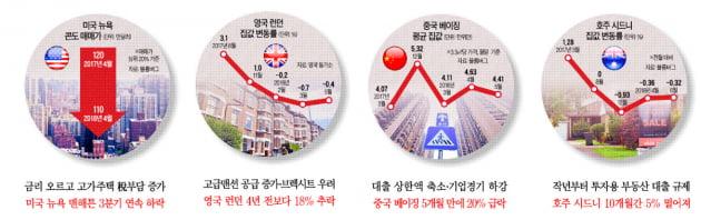 [집코노미] 집값 거품 세계 1위, 홍콩…빈집에도 세금 부과