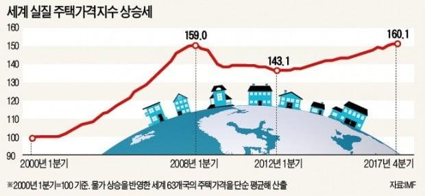 세계 실질 주택가격지수 상승세