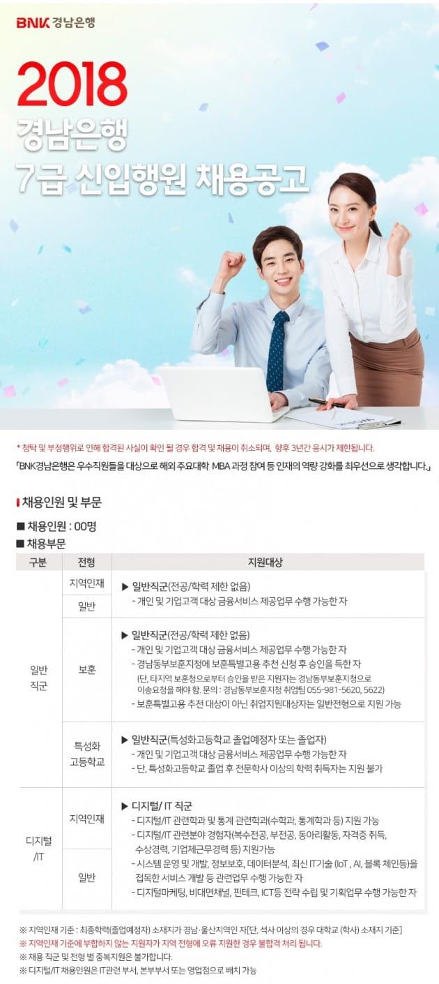 BNK경남은행, 하반기 7급 신입행원 채용…이달 15일까지 원서 접수