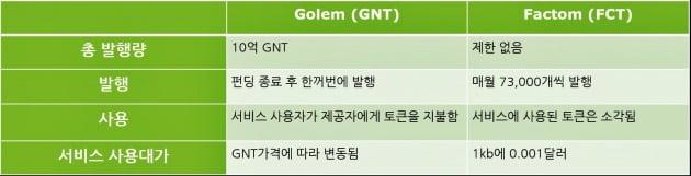 <표> GNT와 FCT의 특징 비교
