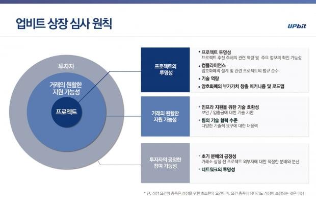 업비트, 가상화폐 상장 심사 원칙 공개