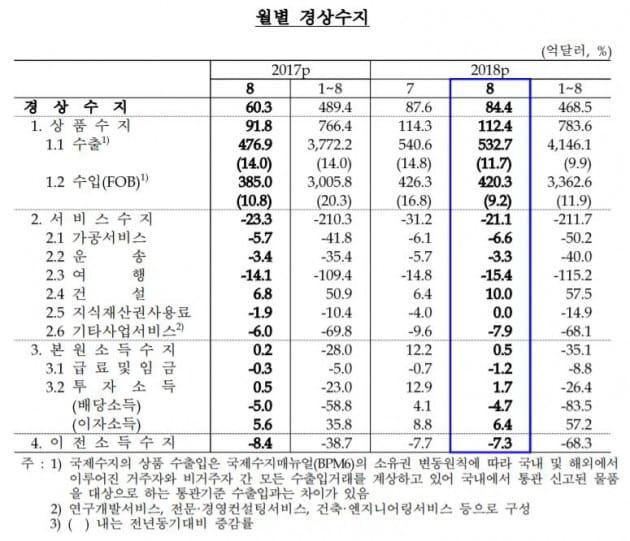 8월 경상수지 84억불로 78개월 연속 흑자…반도체 호조 덕에 '사상 최장'