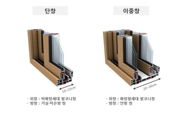 단창와 이중창. ⓒ LG 하우시스 공식 지인몰