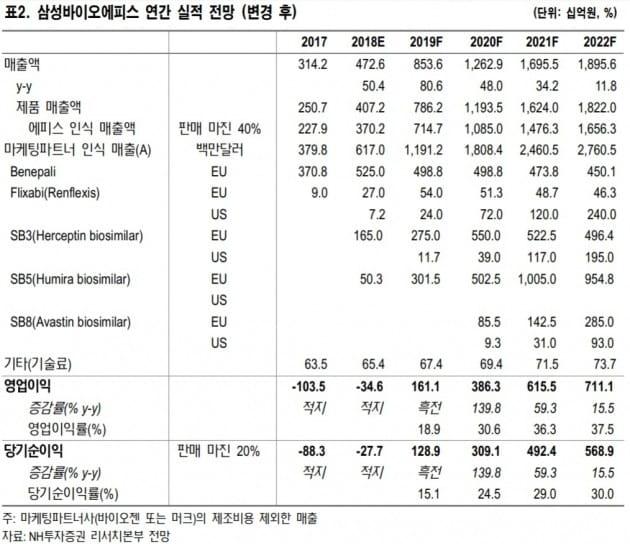 삼성바이오로직스, 루수두나 계약해지 단기 하락 요인-NH