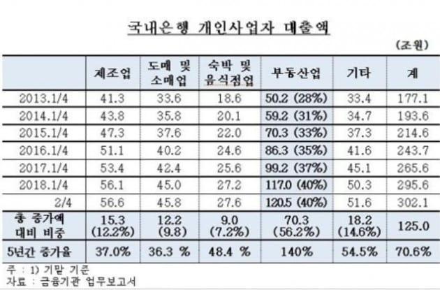 국내은행 개인사업자 대출액/사진=한국은행 국정감사 제출자료