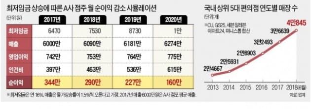 """5대 편의점 매장 3년간 1만3000개 증가…""""최저수익 보장해야"""""""