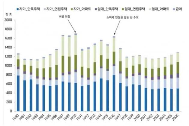 [집코노미] 일본형 부동산 폭락, 한국에서 절대 일어날 수 없는 이유