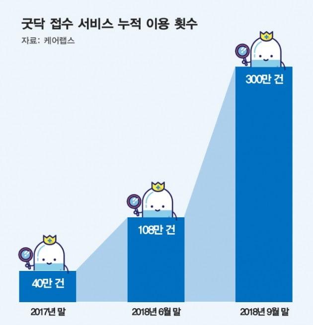 케어랩스 굿닥 병원접수 서비스, 누적 이용건수 300만건 돌파