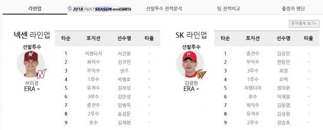 PO 1차전 선수 라인업(자료 KBO)
