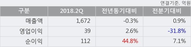 [한경로보뉴스] '세방' 5% 이상 상승, 2018.2Q, 매출액 1,672억(-0.2%), 영업이익 39억(+2.6%)