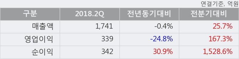 [한경로보뉴스] 'DB하이텍' 5% 이상 상승, 2018.2Q, 매출액 1,741억(-0.3%), 영업이익 339억(-24.8%)