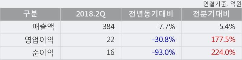 [한경로보뉴스] '영보화학' 5% 이상 상승, 2018.2Q, 매출액 384억(-7.7%), 영업이익 22억(-30.8%)